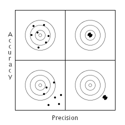 accuracy vs. precision picture